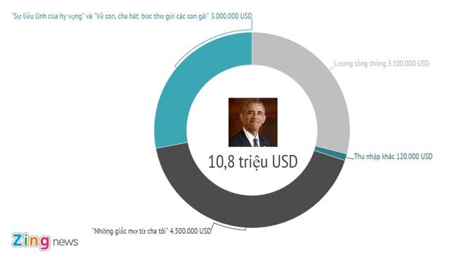 Forbes: Cuu tong thong Obama kiem 20 trieu USD sau 12 nam hinh anh 4