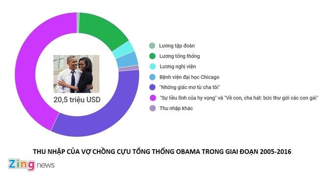 Forbes: Cuu tong thong Obama kiem 20 trieu USD sau 12 nam hinh anh 2