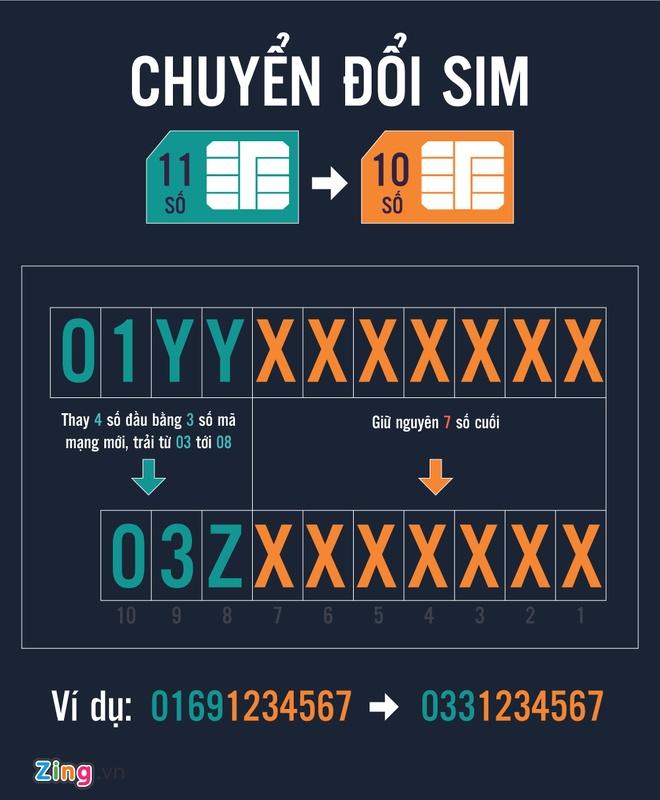 Cách chuyển đổi số điện thoại 11 số thành 10 số. Đồ họa: Phượng Nguyễn.