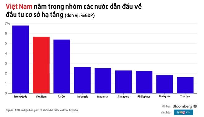 Bloomberg: Viet Nam dan dau ve dau tu co so ha tang hinh anh 1