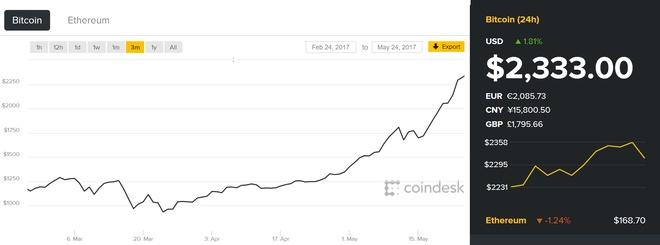 Khong duoc nhieu nuoc cong nhan, vi sao Bitcoin tang gia phi ma? hinh anh 2