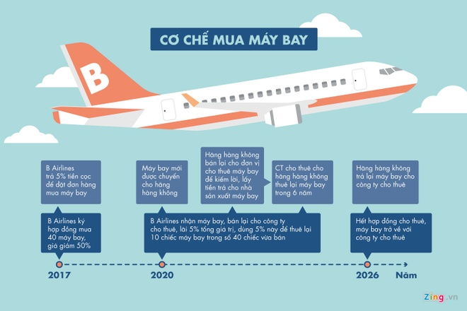 Lam giau tu di thue may bay: Cau chuyen cua B - Airlines hinh anh 2
