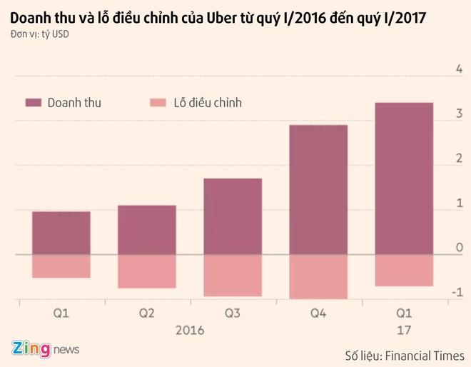 Uber, Grab: Van hanh dau, lo do hinh anh 2