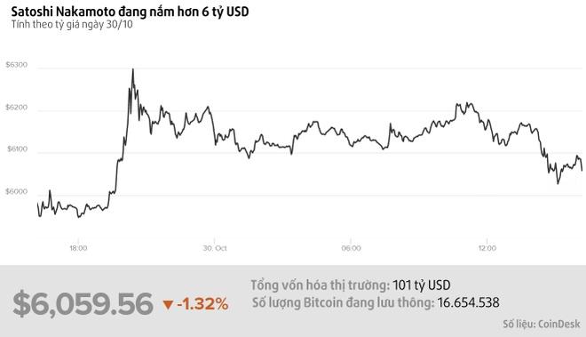 Satoshi Nakamoto - 'cha de' cua Bitcoin, co the dang so huu 6 ty USD hinh anh 1
