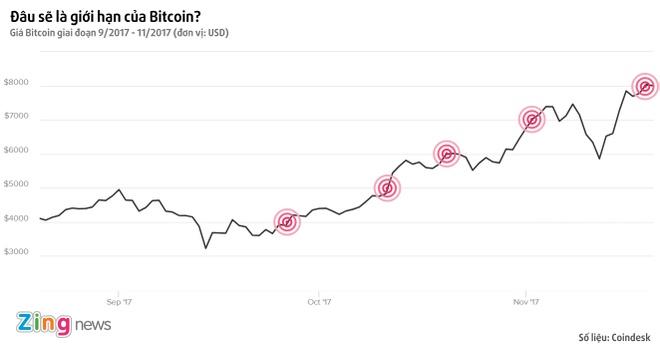 Bitcoin tiep tuc pha moc gia 8.000 USD, tang 700% gia tri trong nam hinh anh 1