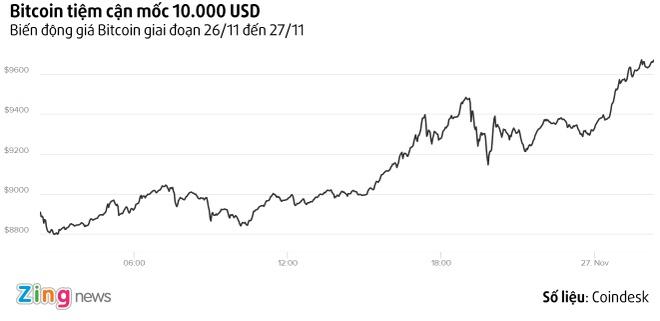 Bitcoin dang tien den muc gia 10.000 USD mot don vi hinh anh 1