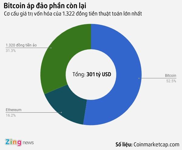 Bitcoin dang tien den muc gia 10.000 USD mot don vi hinh anh 2