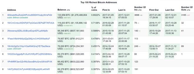 Trong Khi Nhà Đầu Tư Nhỏ Chao Đảo Vì Lỗ, Những Tài Khoản Bitcoin Lớn Nhất  Lại Ghi Nhận Tăng Trưởng Tài Sản. Ảnh: Bitinfocharts .