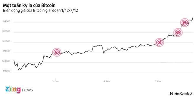 'Con dien' cua Bitcoin: Nua ngay tang 1.000 USD hinh anh 1