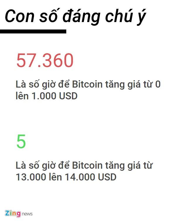 'Con dien' cua Bitcoin: Nua ngay tang 1.000 USD hinh anh 2