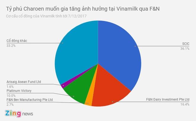 Ho so 'ca map' Thai Lan muon thau tom Vinamilk hinh anh 2