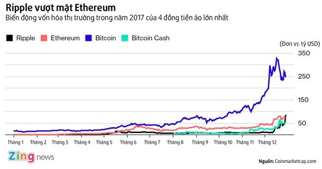 Tien ao Ethereum bi soan ngoi, Bitcoin co ke bam duoi moi hinh anh 1