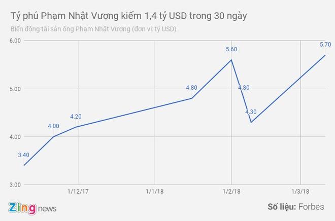 Ty phu Pham Nhat Vuong 'bo tui' them 1,4 ty USD trong mot thang hinh anh 2