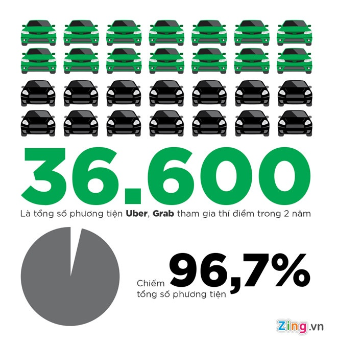 Uber Grab 'gop gao thoi com chung', nguoi Viet het mong di xe cuoc re? hinh anh 3