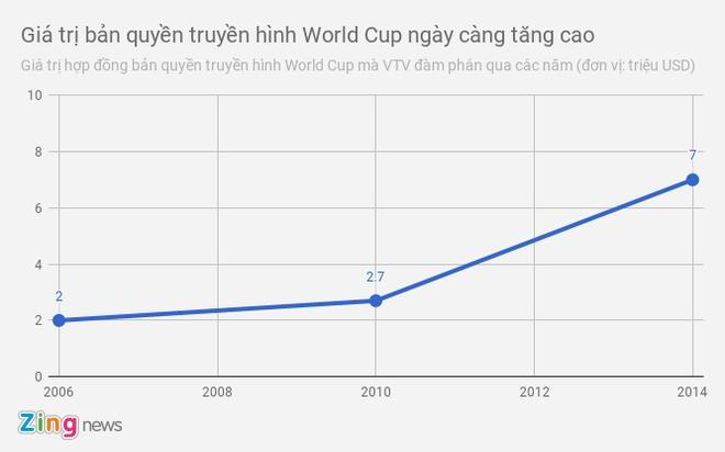 VTV phu nhan thong tin da mua thanh cong ban quyen World Cup 2018 hinh anh 1