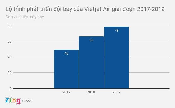 Vietjet Air dang nhap ve 17 may bay moi tu Airbus hinh anh 2