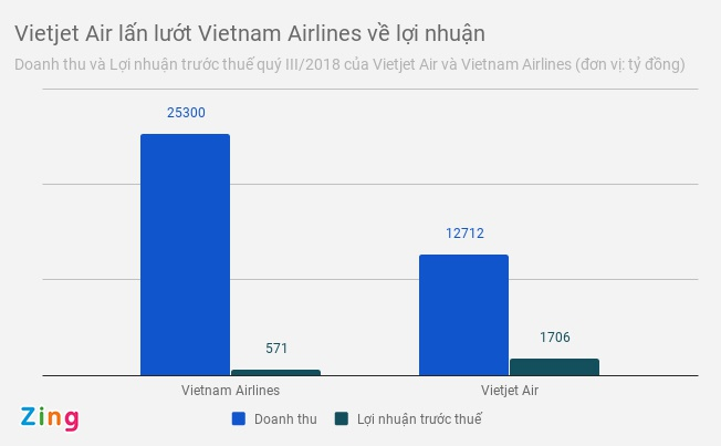 Loi nhuan quy III cua Vietjet tang 59%, Vietnam Airlines giam 65% hinh anh 1