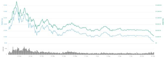 Bitcoin mat hon 80% gia tri trong gan mot nam qua hinh anh 1