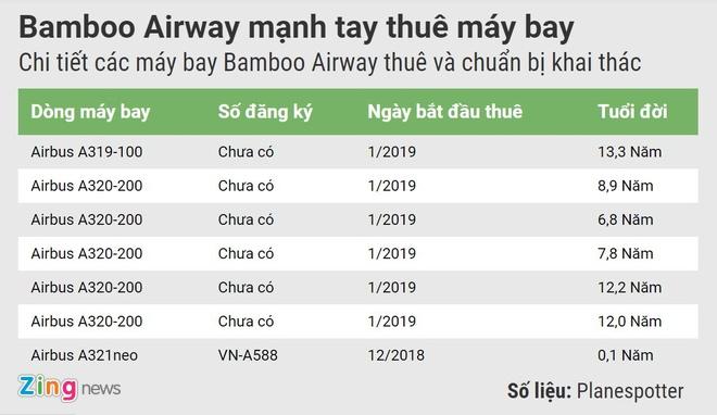 Doi bay cua Bamboo Airways dang ra sao truoc ngay cat canh? hinh anh 1