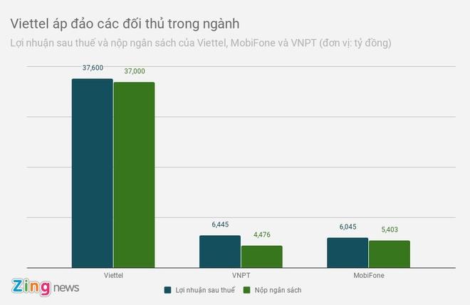 Nganh vien thong thu 390.000 ty nam 2018, Viettel chiem 60% hinh anh 1
