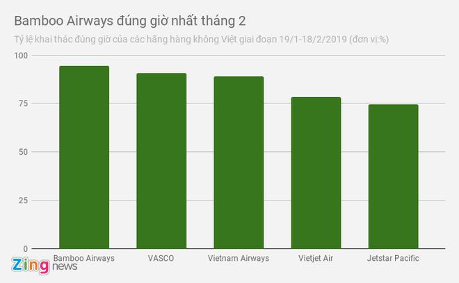 Bamboo Airways bay dung gio hon Vietnam Airlines va Vietjet hinh anh 1
