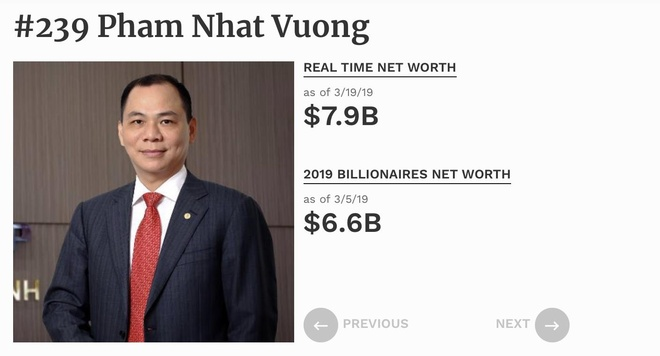 Ty phu Pham Nhat Vuong tang tai san 1,3 ty USD trong 14 ngay hinh anh 1