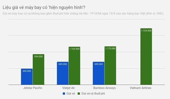 Vietjet Air: Niem yet gia ve nhu Vietnam Airlines khong minh bach hinh anh 2