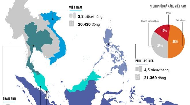 Gia xang o Viet Nam dat hay re? hinh anh