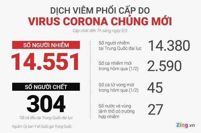 304 nguoi chet vi dich virus corona, 14.551 ca nhiem hinh anh 2 79c8ca2d2317db498206.jpg