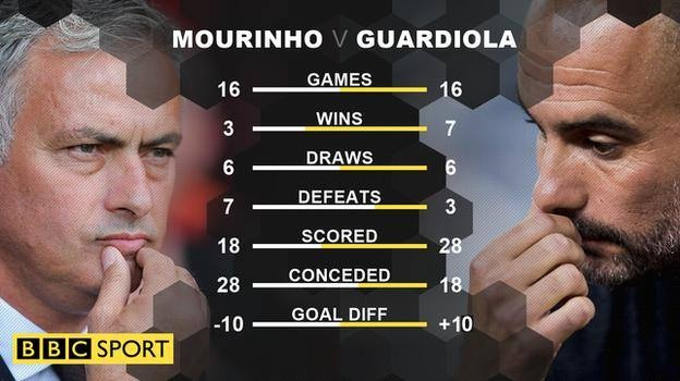 Neu Mourinho va Guardiola la hai dai cao thu trong truyen Kim Dung hinh anh 4