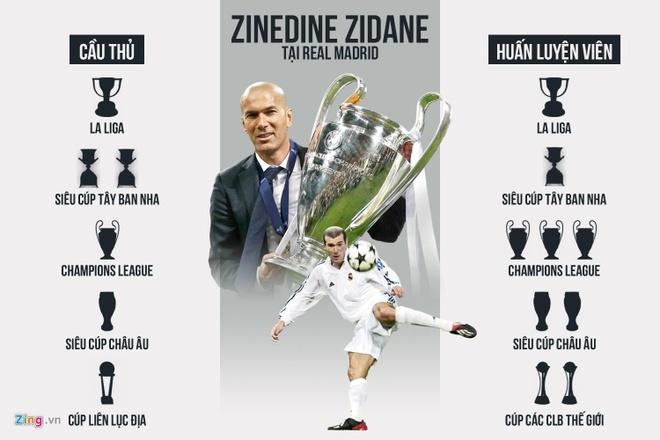 Zidane - co ai tam hai lan tren mot dong song? hinh anh 4