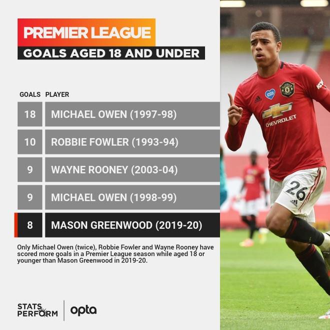 Man United Mason Greenwood Premier League anh 2