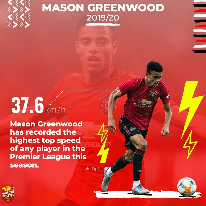Man United Mason Greenwood Premier League anh 3