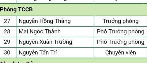 Mot phong cua So Nong nghiep co so lanh dao gap 3 nhan vien hinh anh 2