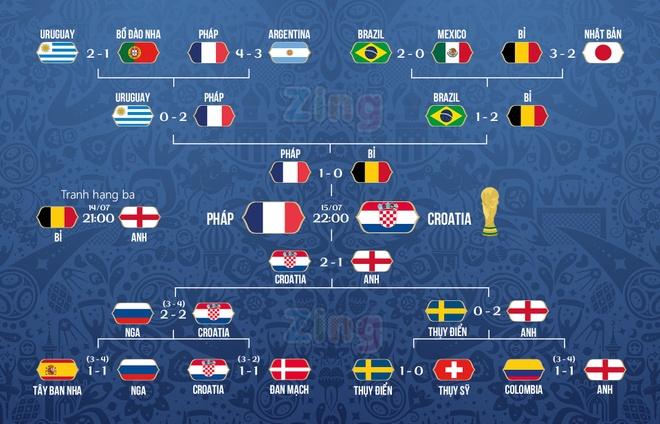 Cau thu vao chung ket World Cup: 'Toi la trung ve hang dau the gioi' hinh anh 2