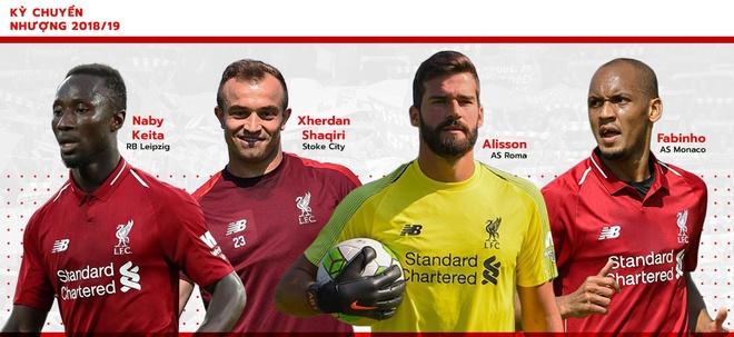 Pele du doan Liverpool vo dich Ngoai hang Anh 2018/19 hinh anh 2