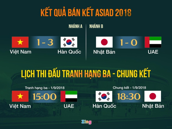 olympic Han Quoc,  Olympic Viet Nam,  Park hang seo,  Olympic UAE,  asiad,  facebook anh 3