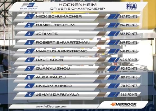 Con trai Michael Schumacher se gia nhap lang dua xe F1 hinh anh 2