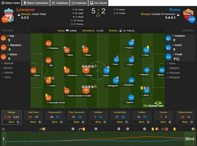 Cham diem Liverpool 5–2 Roma: Diem 10 cho Salah, Firmino hinh anh 12