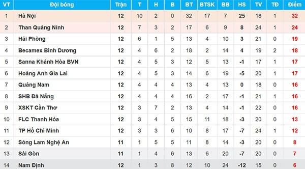 HAGL thua CLB Quang Ninh 0-3, CLB Ha Noi thang Quang Nam 1-0 hinh anh 3