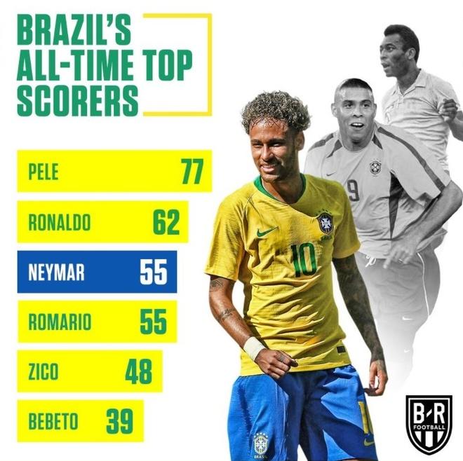 Brazil thang 3-0, Neymar ap sat thanh tich cua Ro 'beo' hinh anh 11