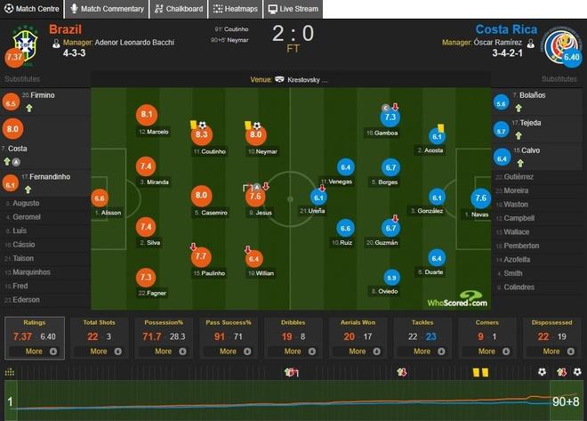 Cham diem Costa Rica 2-0 Brazil: Ngay tuyet voi cua song sat Neymar,  Coutinho anh 14