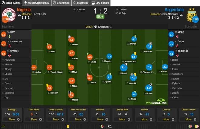 Cham diem Argentina 2-1 Nigeria: Diem 9 cho Lionel Messi hinh anh 13