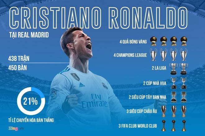 5 giai phap thay the Ronaldo cua Real Madrid hinh anh 1