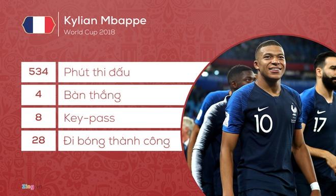 Mbappe gat Messi, dat Ronaldo va chinh minh lam ung vien Qua bong vang hinh anh 3
