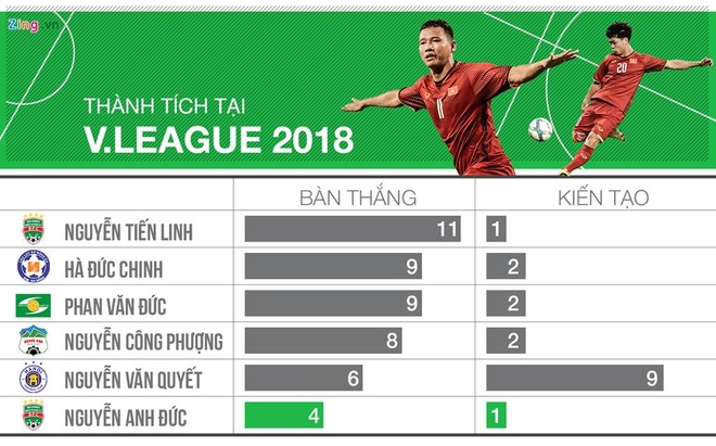 Nhin tu nhung con so: Van Quyet dong vai tro gi tai Olympic Viet Nam? hinh anh 3