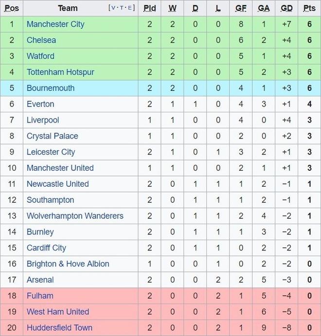 Cham diem Man City 6-1 Huddersfield: Dem thang hoa cua Aguero, Jesus hinh anh 13