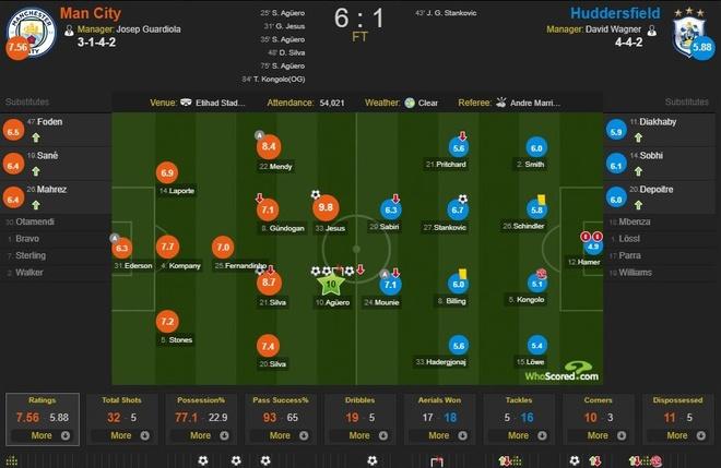 Cham diem Man City 6-1 Huddersfield: Dem thang hoa cua Aguero, Jesus hinh anh 12