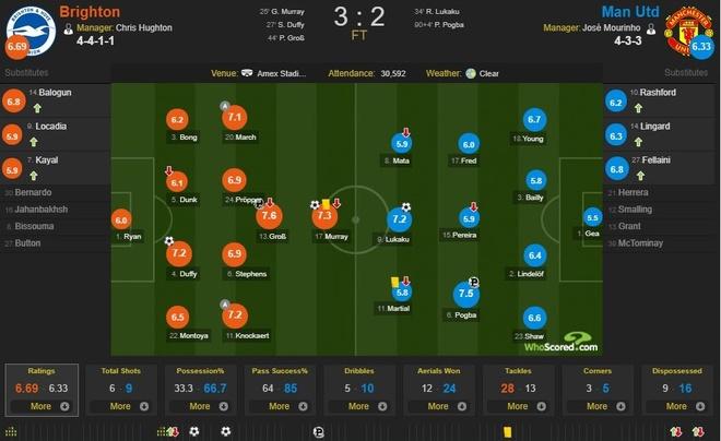 Cham diem Brighton 3-2 MU: Lukaku, Pogba bat luc hinh anh 14