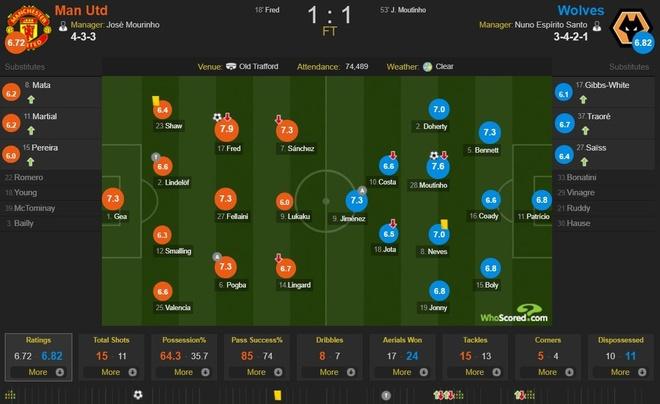 Cham diem tran MU 1-1 Wolverhampton: Lukaku te nhat tren san hinh anh 12